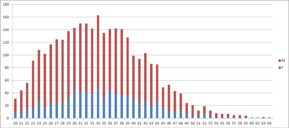 TRIFECTA 2013 par sexe et âge
