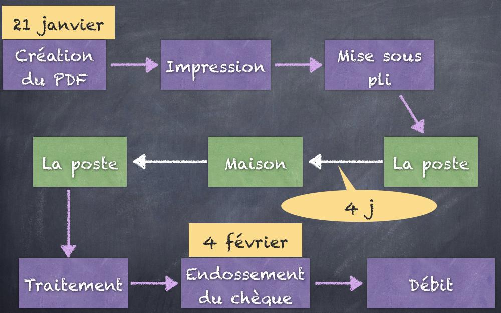 Véolia-process