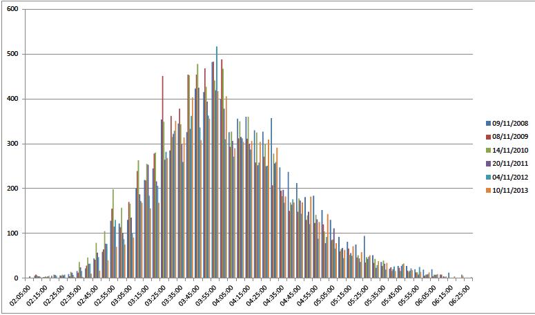 Statistique 2
