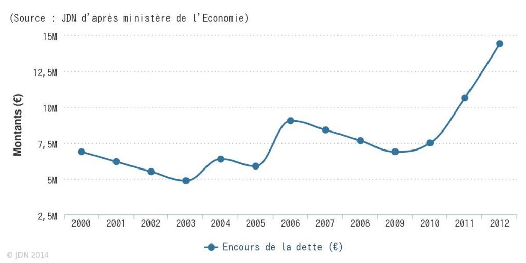 source-jdn-d-apres-ministere-de-l-economie
