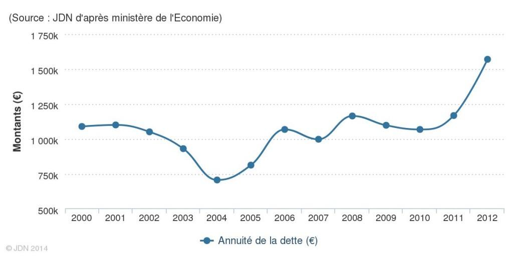 source-jdn-d-apres-ministere-de-l-economie-2