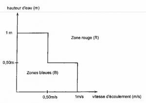 Zone Bleu vs Zone Rouge
